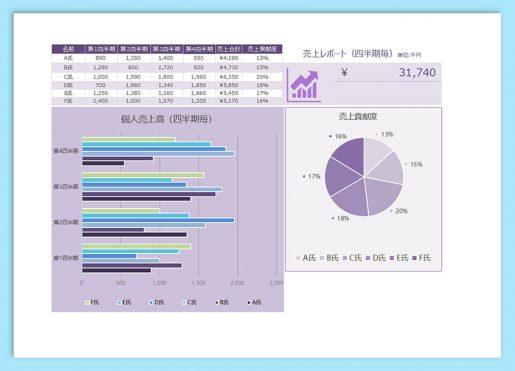 【WPS Spreadsheets】無料で使えるテンプレート 売上資料